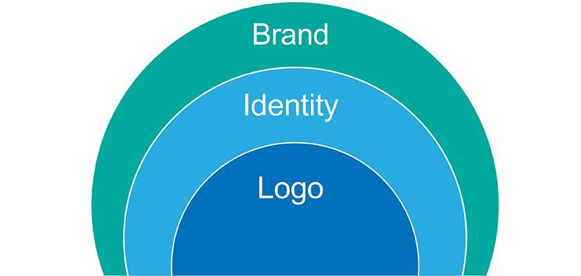 What Is The Difference Between  A Logo, Identity And Brand?